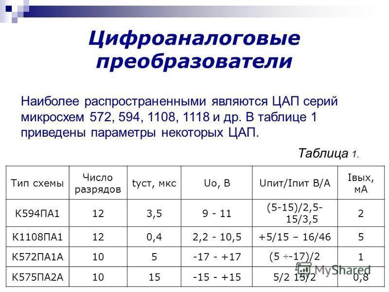 Наиболее распространенными являются ЦАП серий микросхем 572, 594, 1108, 1118 и др. В таблице 1 приведены параметры некоторых ЦАП. Тип схемы Число разрядов куст, мксUo, BUпит/Iпит В/А Iвых, мА К594ПА1123,59 - 11 (5-15)/2,5- 15/3,5 2 К1108ПА1120,42,2 -