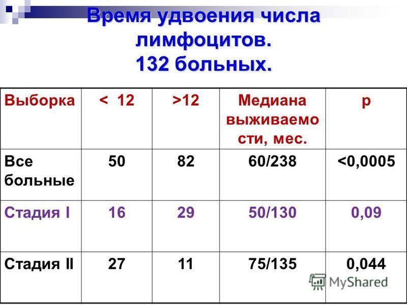 Время удвоения лимфоцитов Время удвоения лимфоцитов исходный уровень число месяцев лимфоцитов в мкл между измерен разница между вторым и первым измерением лимфоцитов в мкл