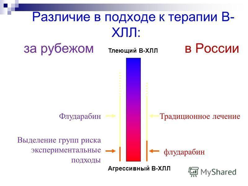 Cтадии А (Binet), стадии 0 – I (Rai) – обычно наблюдаютCтадии А (Binet), стадии 0 – I (Rai) – обычно наблюдают Стадии B/C; (II?) III - IV – обычно лечат Стадии B/C; (II?) III - IV – обычно лечат Когда начинать лечение?