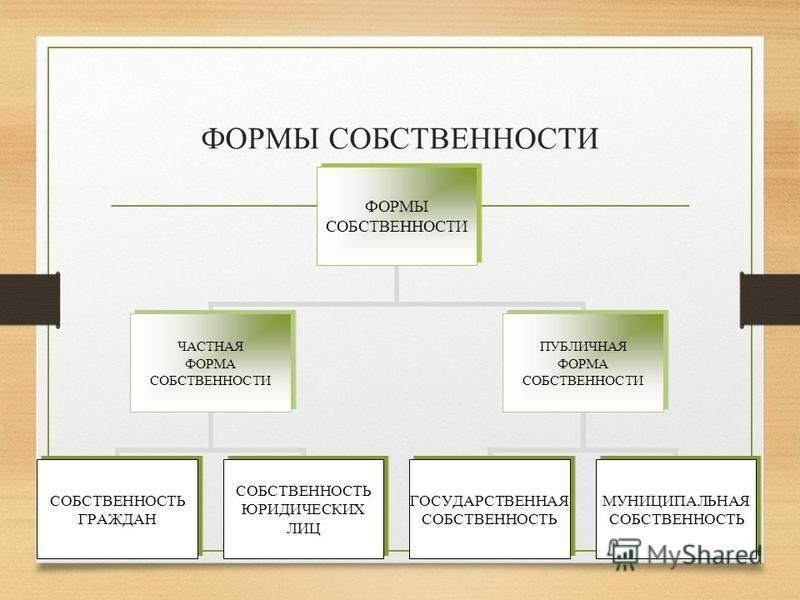 ФОРМЫ СОБСТВЕННОСТИ ФОРМЫ СОБСТВЕННОСТИ ЧАСТНАЯ ФОРМА СОБСТВЕННОСТИ СОБСТВЕННОСТЬ ГРАЖДАН СОБСТВЕННОСТЬ ЮРИДИЧЕСКИХ ЛИЦ ПУБЛИЧНАЯ ФОРМА СОБСТВЕННОСТИ ГОСУДАРСТВЕННАЯ СОБСТВЕННОСТЬ МУНИЦИПАЛЬНАЯ СОБСТВЕННОСТЬ