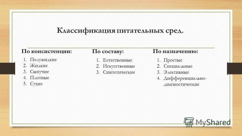 Классификация питательных сред. По консистенции: 1. Полужидкие 2. Жидкие 3. Сыпучие 4. Плотные 5. Сухие По составу: 1. Естественные 2. Искусственные 3. Синтетические По назначению: 1. Простые 2. Специальные 3. Элективные 4.Дифференциально- диагностич