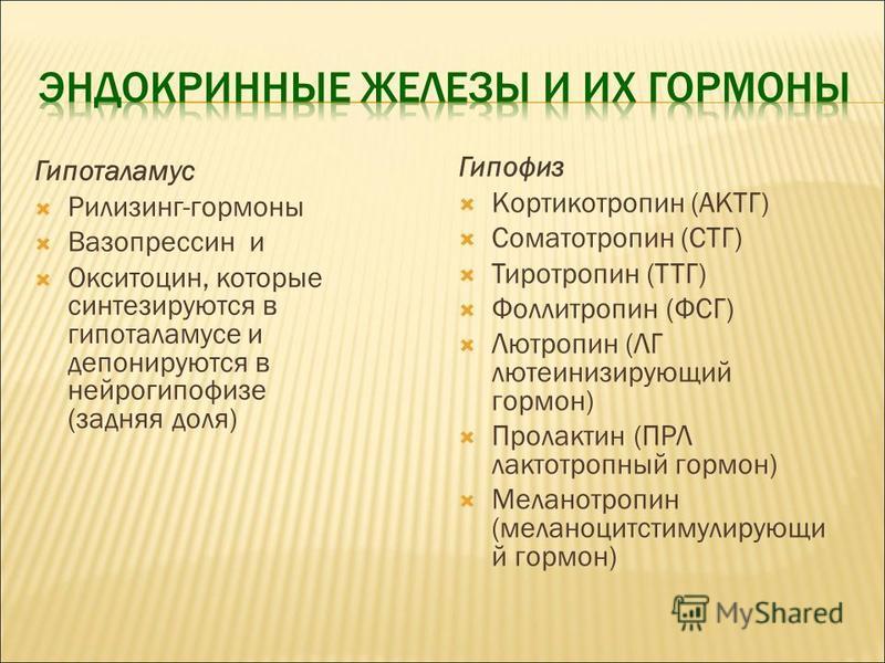 Гипоталамус Рилизинг-гормоны Вазопрессин и Окситоцин, которые синтезируются в гипоталамусе и депонируются в нейрогипофизе (задняя доля) Гипофиз Кортикотропин (АКТГ) Соматотропин (СТГ) Тиротропин (ТТГ) Фоллитропин (ФСГ) Лютропин (ЛГ лютеинизирующий го