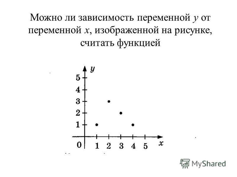 Можно ли зависимость переменной y от переменной x, изображенной на рисунке, считать функцией