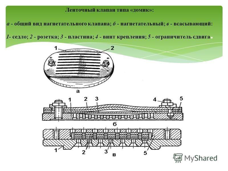 Ленточный клапан типа «домик»: а - общий вид нагнетательного клапана; б - нагнетательный; в - всасывающий: 1- седло; 2 - розетка; 3 - пластина; 4 - винт крепления; 5 - ограничитель сдвига.