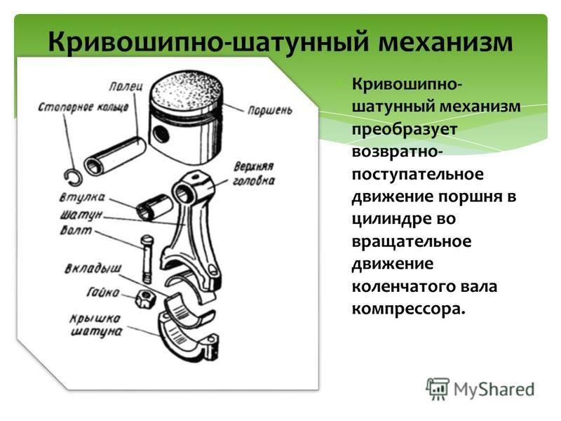 Кривошипно- шатунный механизм преобразует возвратно- поступательное движение поршня в цилиндре во вращательное движение коленчатого вала компрессора. Кривошипно-шатунный механизм