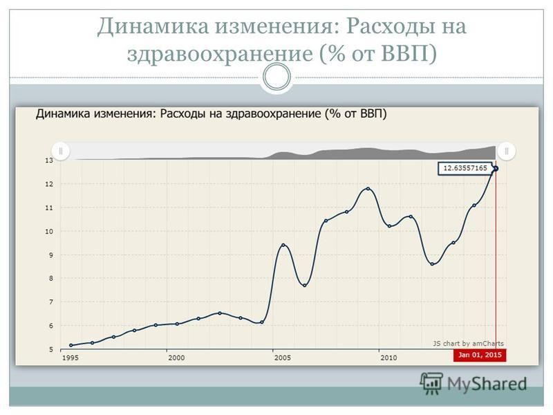 Динамика изменения: Расходы на здравоохранение (% от ВВП)