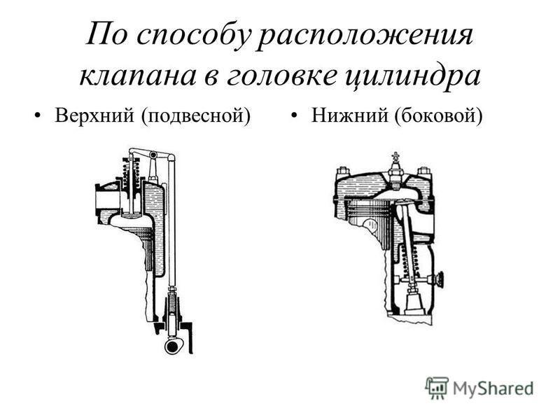 По способу расположения клапана в головке цилиндра Верхний (подвесной)Нижний (боковой)