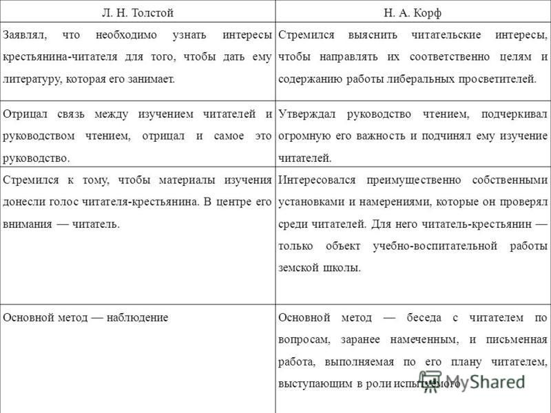Л. Н. ТолстойН. А. Корф Заявлял, что необходимо узнать интересы крестьянина-читателя для того, чтобы дать ему литературу, которая его занимает. Стремился выяснить читательские интересы, чтобы направлять их соответственно целям и содержанию работы либ
