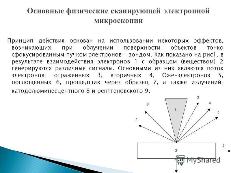 Принцип действия основан на использовании некоторых эффектов, возникающих при облучении поверхности объектов тонко сфокусированным пучком электронов - зондом. Как показано на рис 1. в результате взаимодействия электронов 1 с образцом (веществом) 2 ге
