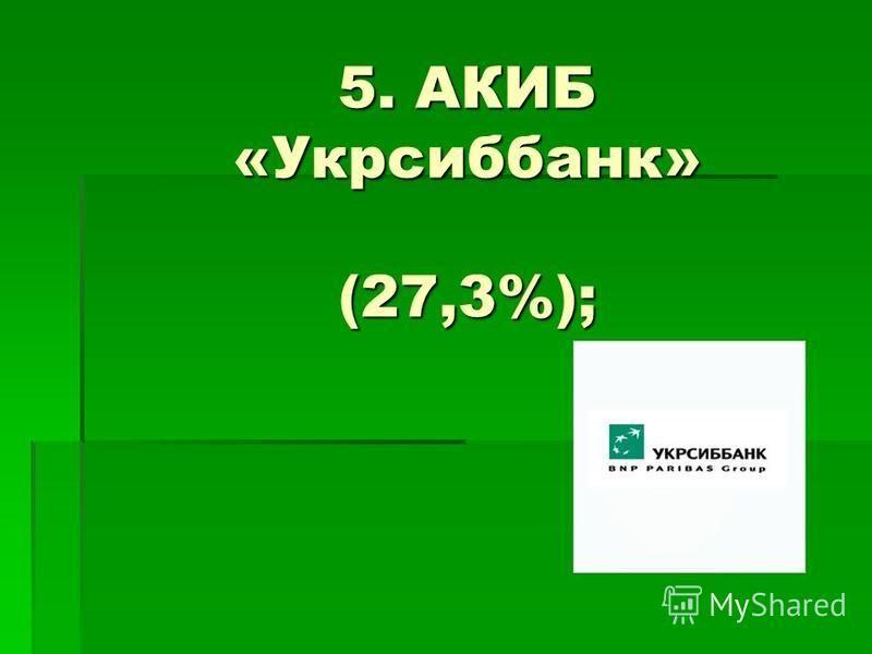 5. АКИБ «Укрсиббанк» (27,3%);