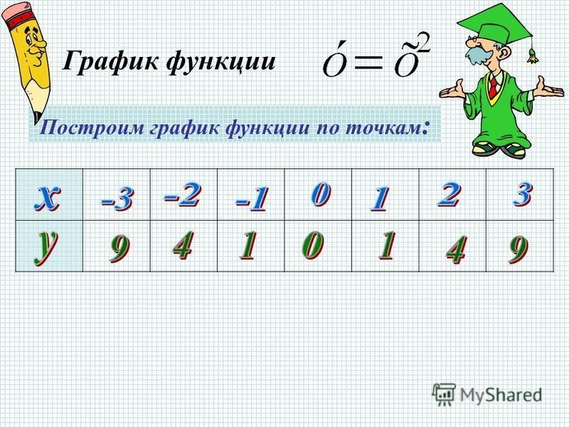 График функции Построим график функции по точкам :