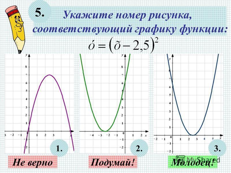 Укажите номер рисунка, соответствующий графику функции: 5. 1.2.3. Не верно Подумай!Молодец!