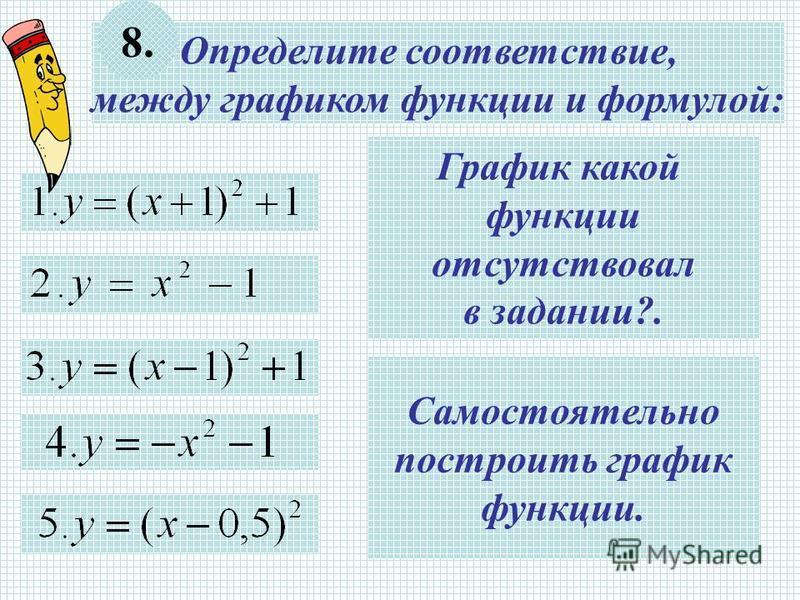 Определите соответствие, между графиком функции и формулой: 8. Самостоятельно построить график функции. График какой функции отсутствовал в задании?.