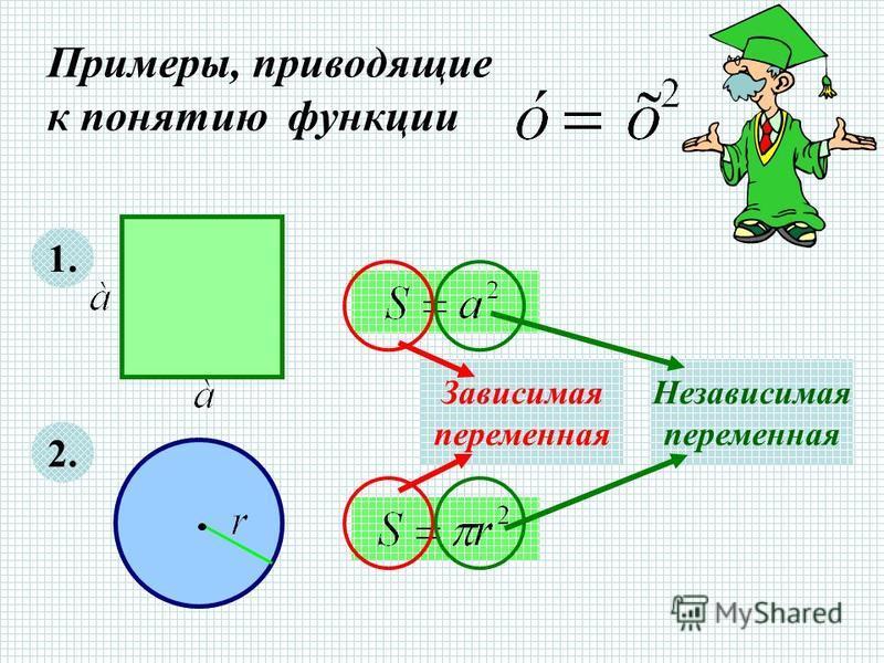 Примеры, приводящие к понятию функции 1. 2. Зависимая переменная Независимая переменная
