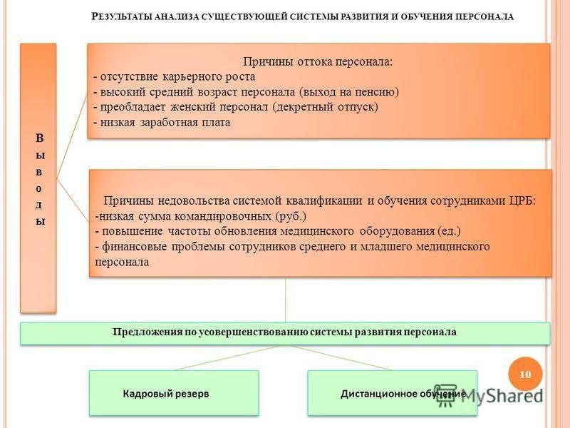 Р ЕЗУЛЬТАТЫ АНАЛИЗА СУЩЕСТВУЮЩЕЙ СИСТЕМЫ РАЗВИТИЯ И ОБУЧЕНИЯ ПЕРСОНАЛА 10 Причины оттока персонала: - отсутствие карьерного роста - высокий средний возраст персонала (выход на пенсию) - преобладает женский персонал (декретный отпуск) - низкая заработ