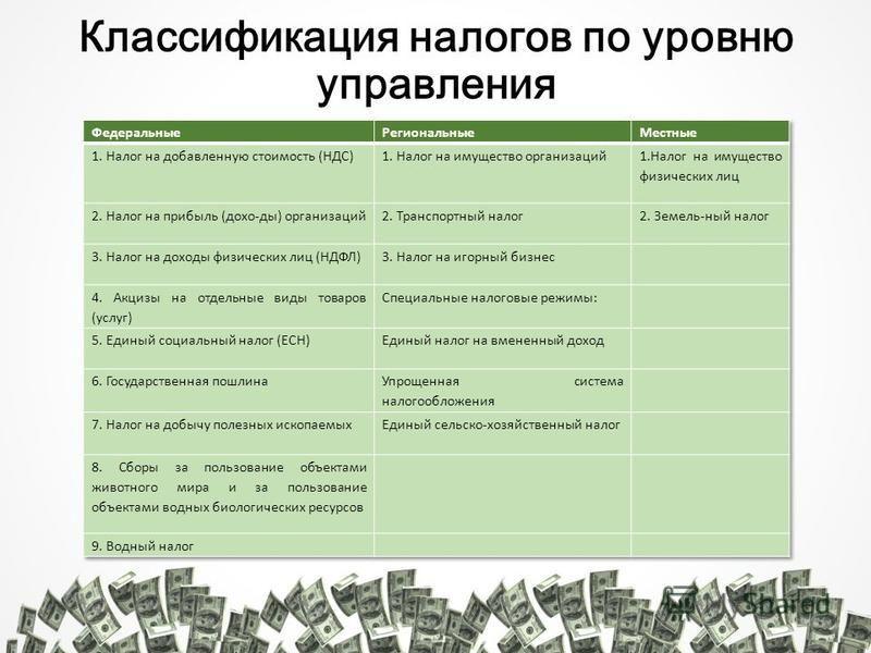 Классификация налогов по уровню управления