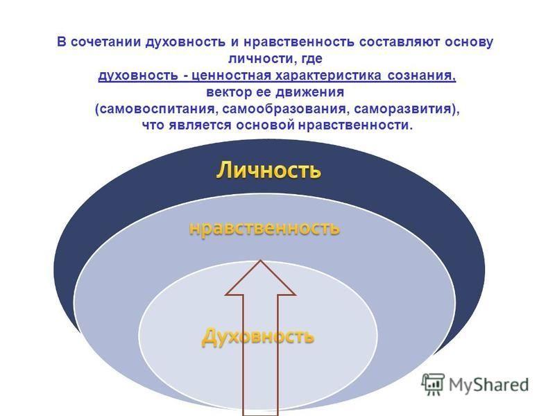 В сочетании духовность и нравственность составляют основу личности, где духовность - ценностная характеристика сознания, вектор ее движения (самовоспитания, самообразования, саморазвития), что является основой нравственности.