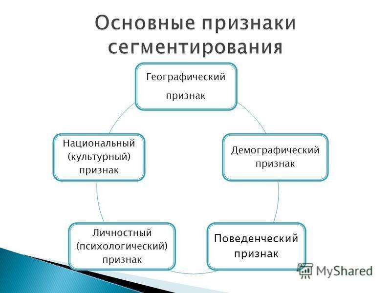 Географический признак Демографический признак Поведенческий признак Личностный (психологический) признак Национальный (культурный) признак