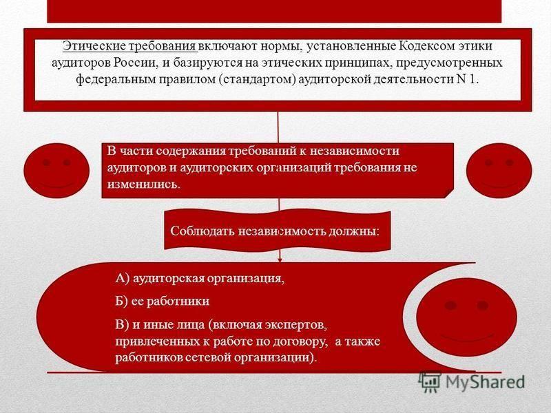 Этические требования включают нормы, установленные Кодексом этики аудиторов России, и базируются на этических принципах, предусмотренных федеральным правилом (стандартом) аудиторской деятельности N 1. В части содержания требований к независимости ауд