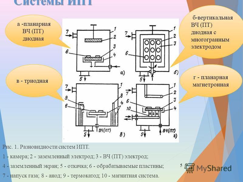 Системы ИПТ Рис. 1. Разновидности систем ИПТ. 1 - камера; 2 - заземленный электрод; 3 - ВЧ (ПТ) электрод; 4 - заземленный экран; 5 - откачка; 6 - обрабатываемые пластины; 7 - напуск газа; 8 - анод; 9 - термокатод; 10 - магнитная система. 5 а -планарн