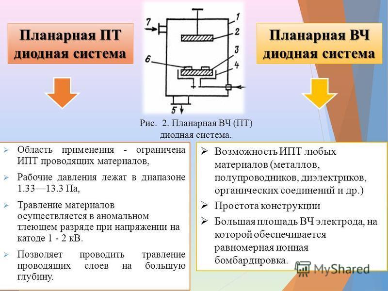 Область применения - ограничена ИПТ проводящих материалов, Рабочие давления лежат в диапазоне 1.3313.3 Па, Травление материалов осуществляется в аномальном тлеющем разряде при напряжении на катоде 1 - 2 кВ. Позволяет проводить травление проводящих сл
