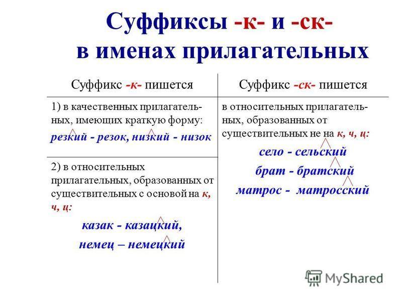 Суффиксы -к- и -ск- в именах прилагательных Суффикс -к- пижется Суффикс -ск- пижется 1) в качественых прилагательных, имеющих краткую форму: резкий - резок, низкий - низок в относительных прилагательных, образованых от существительных не на к, ч, ц: