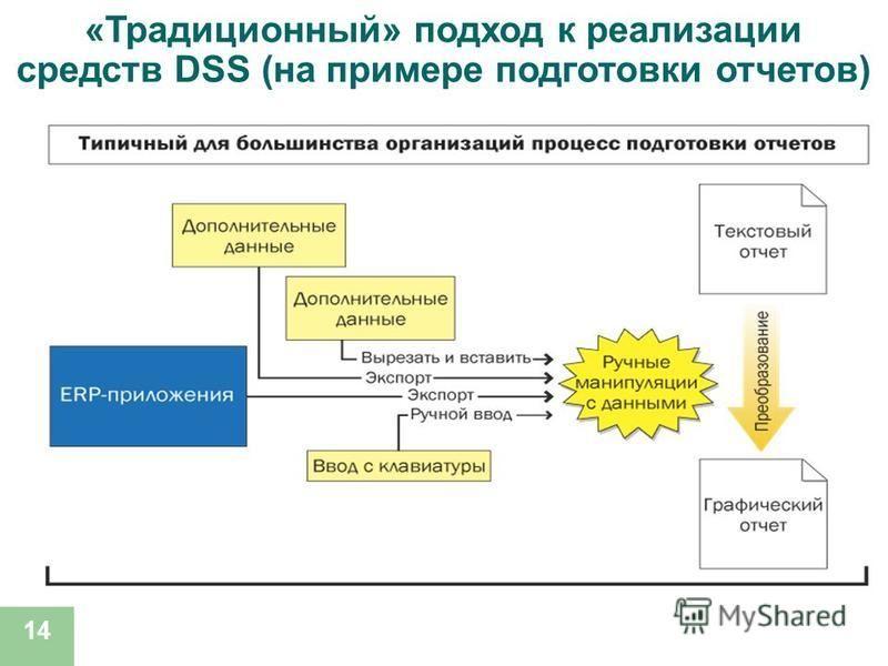 14 «Традиционный» подход к реализации средств DSS (на примере подготовки отчетов)