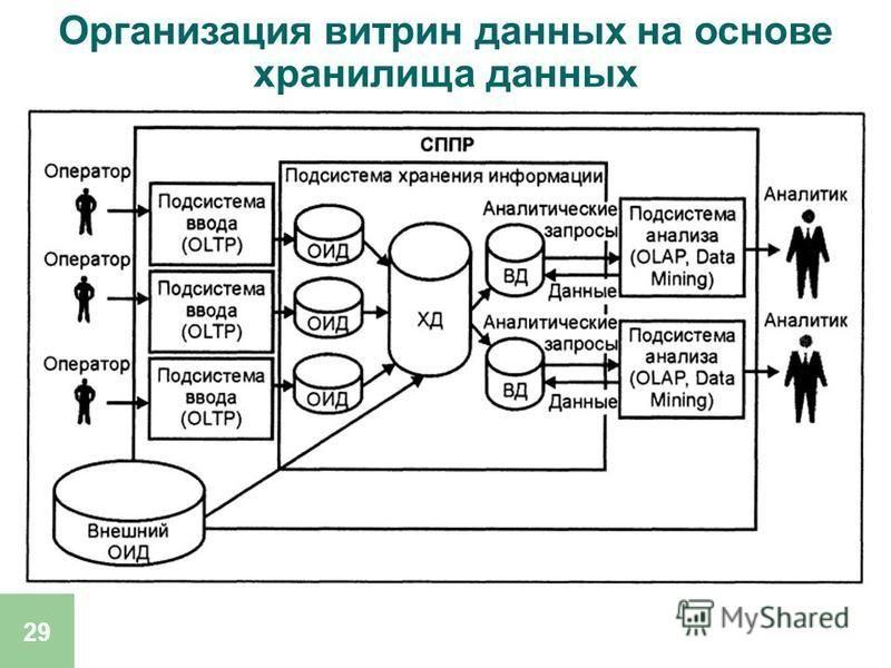 29 Организация витрин данных на основе хранилища данных