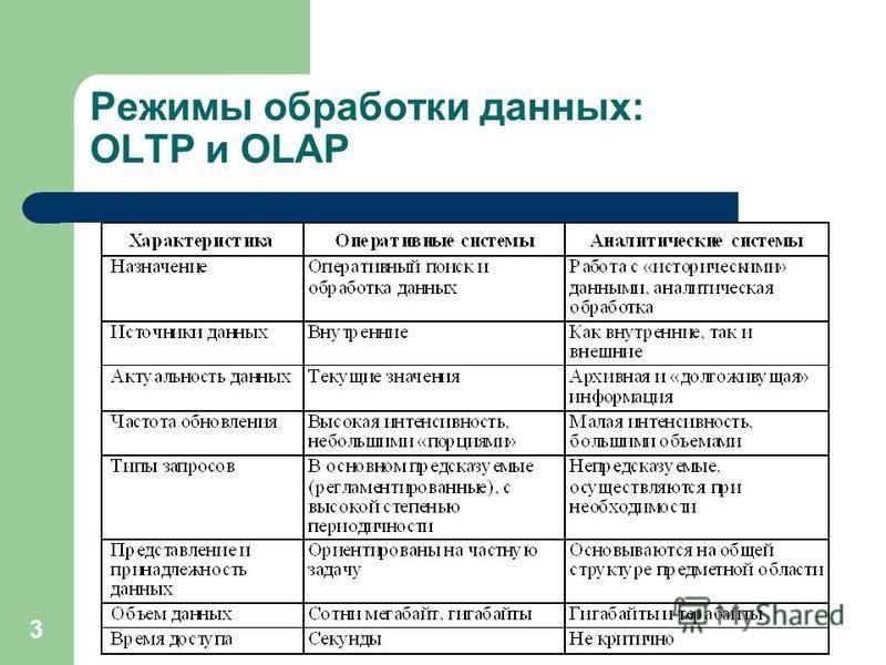 3 Режимы обработки данных: OLTP и OLAP