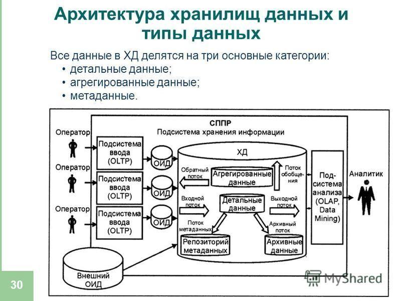 2008 30 Архитектура хранилищ данных и типы данных Все данные в ХД делятся на три основные категории: детальные данные; агрегированные данные; метаданные.