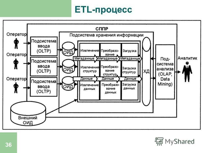 36 ETL-процесс