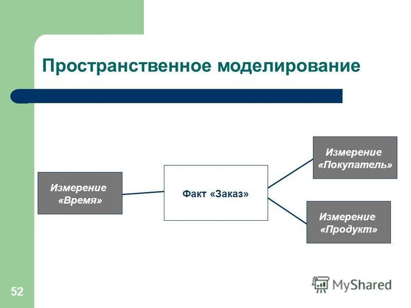 52 Пространственное моделирование Факт «Заказ» Измерение «Время» Измерение «Покупатель» Измерение «Продукт»