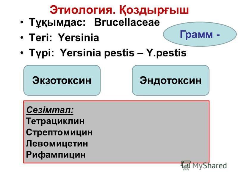 Этиология. Қоздырғыш Тұқымдас: Brucellaceae Тегі: Yersinia Түрі: Yersinia pestis – Y.pestis Экзотоксин Эндотоксин Грамм - Сезімтал: Тетрациклин Стрептомицин Левомицетин Рифампицин