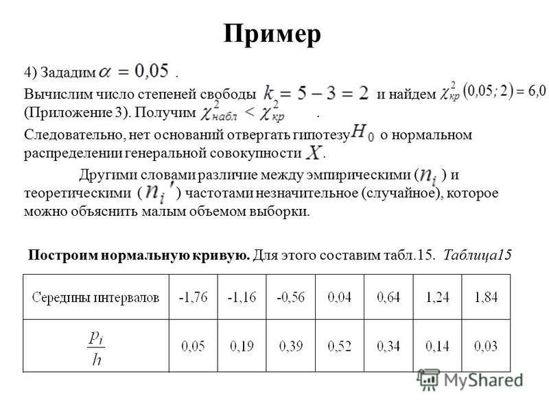Пример 4) Зададим. Вычислим число степеней свободы и найдем (Приложение 3). Получим. Следовательно, нет оснований отвергать гипотезу о нормальном распределении генеральной совокупности. Другими словами различие между эмпирическими ( ) и теоретическим