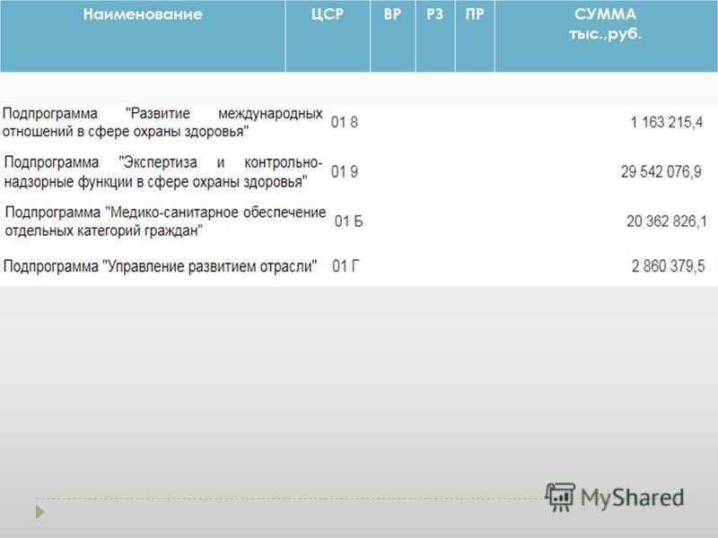 НаименованиеЦСРВРРЗПРСУММА тыс.,руб.