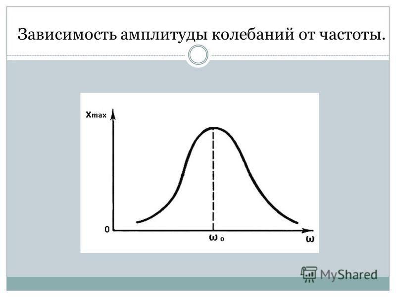 Зависимость амплитуды колебаний от частоты.
