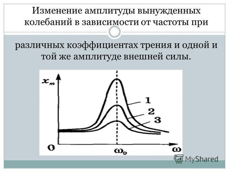 Изменение амплитуды вынужденных колебаний в зависимости от частоты при различных коэффициентах трения и одной и той же амплитуде внешней силы.