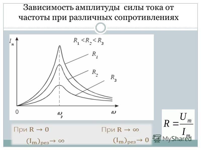 Зависимость амплитуды силы тока от частоты при различных сопротивлениях