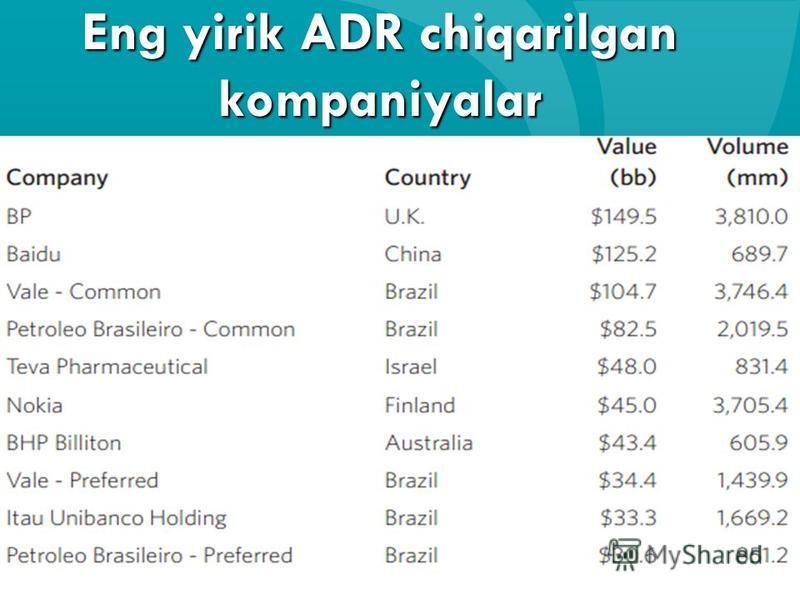 Eng yirik ADR chiqarilgan kompaniyalar