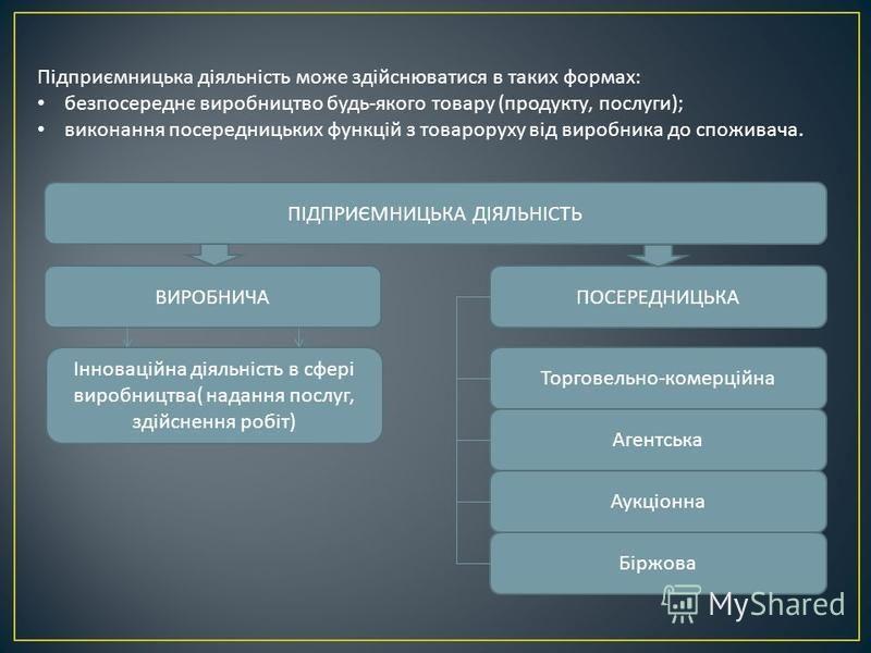 Підприємницька діяльність може здійснюватися в таких формах : безпосереднє виробництво будь - якого товару ( продукту, послуги ); виконання посередницьких функцій з товароруху від виробника до споживача. ПІДПРИЄМНИЦЬКА ДІЯЛЬНІСТЬ ВИРОБНИЧАПОСЕРЕДНИЦЬ