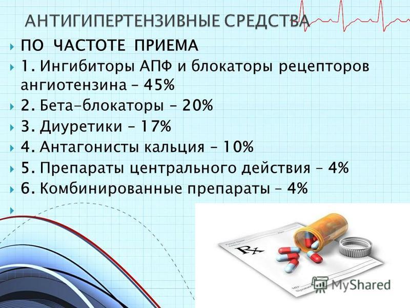 ПО ЧАСТОТЕ ПРИЕМА 1. Ингибиторы АПФ и блокаторы рецепторов ангиотензина – 45% 2. Бета-блокаторы – 20% 3. Диуретики – 17% 4. Антагонисты кальция – 10% 5. Препараты центрального действия – 4% 6. Комбинированные препараты – 4%