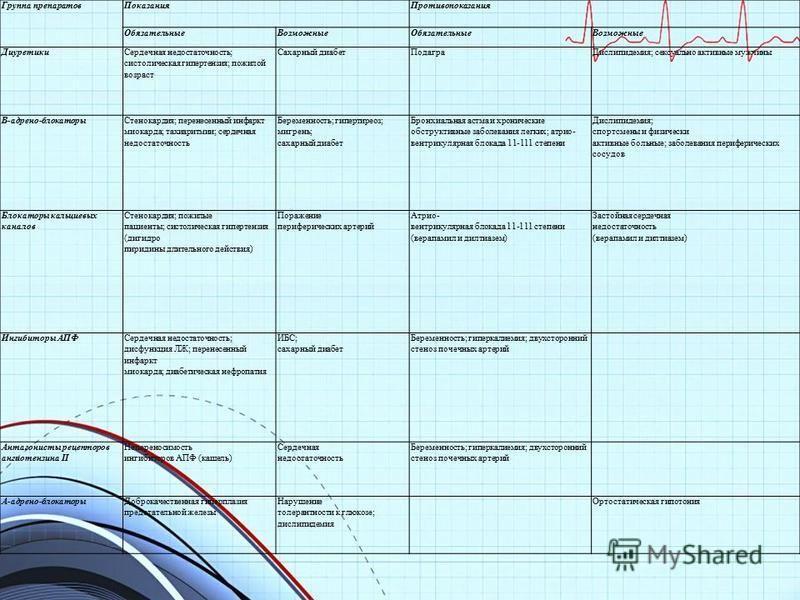 Группа препаратов Показания Противопоказания Обязательные ВозможныеОбязательные Возможные Диуретики Сердечная недостаточность; систолическая гипертензия; пожилой возраст Сахарный диабет Подагра Дислипидемия; сексуально активные мужчины Β-адрено-бло