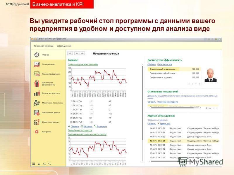 1С:Предприятие 8 Бизнес-аналитика и KPI Вы увидите рабочий стол программы с данными вашего предприятия в удобном и доступном для анализа виде