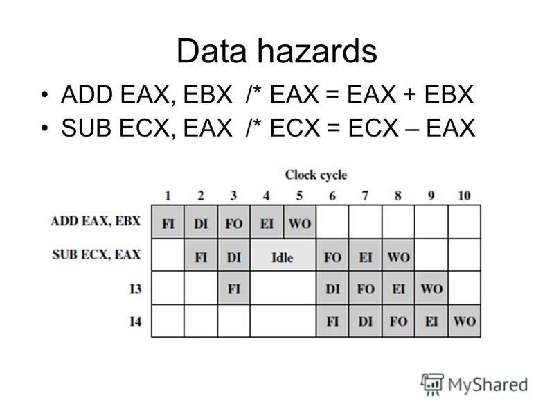 Data hazards ADD EAX, EBX /* EAX = EAX + EBX SUB ECX, EAX /* ECX = ECX – EAX