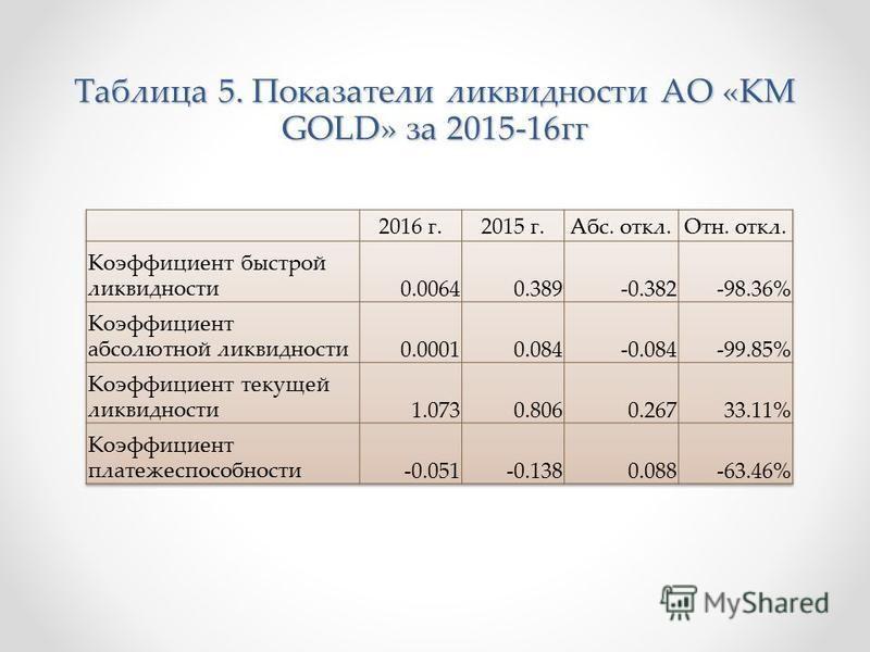 Таблица 5. Показатели ликвидности АО «KM GOLD» за 2015-16 гг