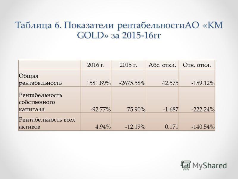 Таблица 6. Показатели рентабельностиАО «KM GOLD» за 2015-16 гг