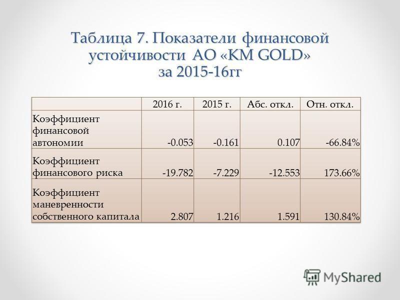 Таблица 7. Показатели финансовой устойчивости АО «KM GOLD» за 2015-16 гг