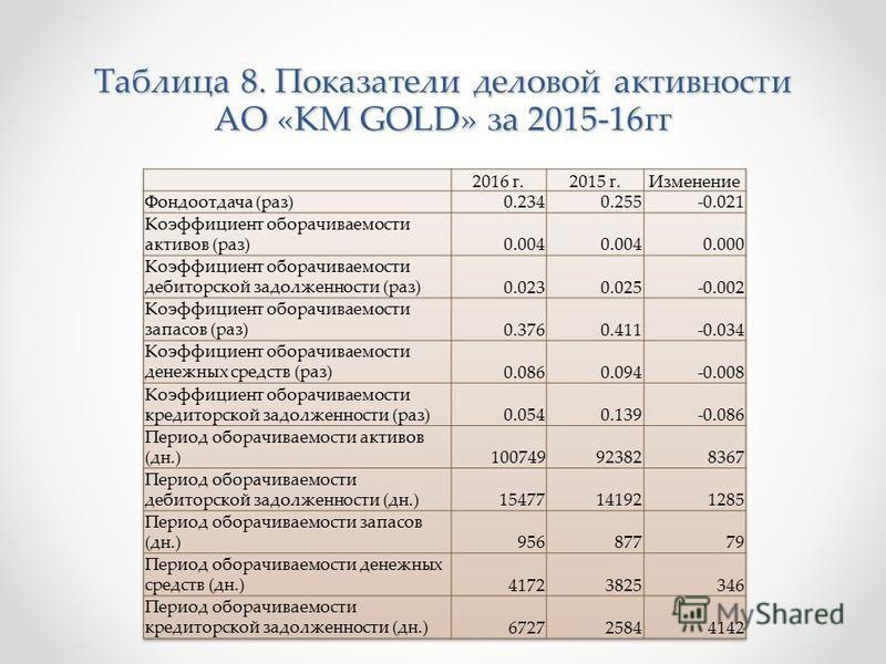 Таблица 8. Показатели деловой активности АО «KM GOLD» за 2015-16 гг