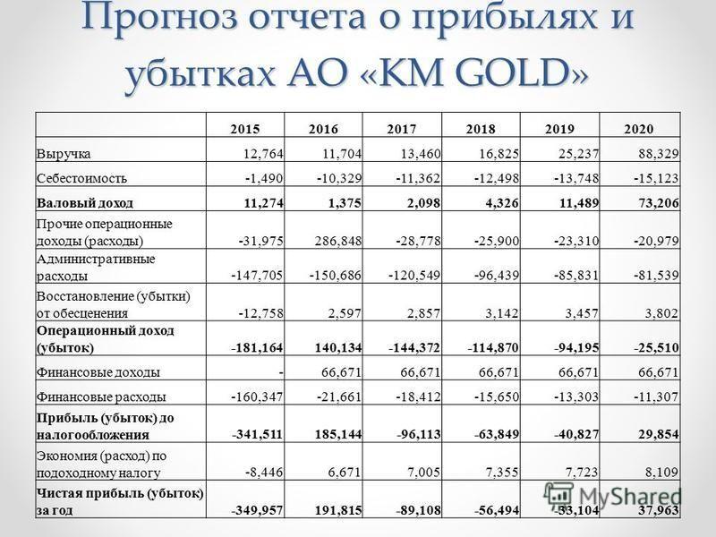 Прогноз отчета о прибылях и убытках АО «KM GOLD» 201520162017201820192020 Выручка 12,764 11,704 13,460 16,825 25,237 88,329 Себестоимость-1,490-10,329-11,362-12,498-13,748-15,123 Валовый доход 11,274 1,375 2,098 4,326 11,489 73,206 Прочие операционны