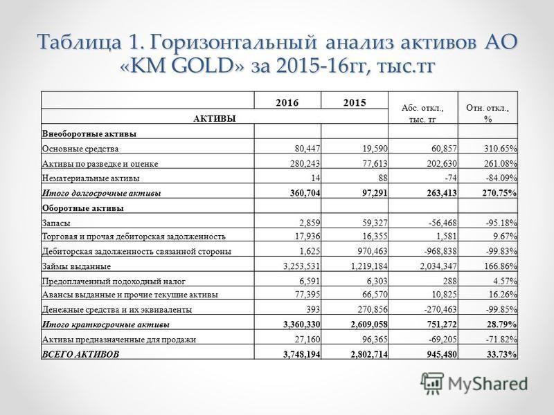 Таблица 1. Горизонтальный анализ активов АО «KM GOLD» за 2015-16 гг, тыс.тк 20162015 Абс. откл., тыс. тк Отн. откл., % АКТИВЫ Внеоборотные активы Основные средства 80,447 19,590 60,857310.65% Активы по разведке и оценке 280,243 77,613 202,630261.08%